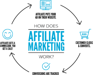 Affiliate Training Learn How To Make Money